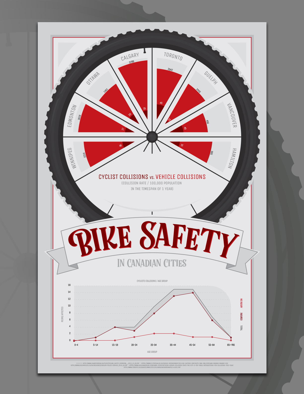 Bike safety infographic comparing guelph to canadian cities